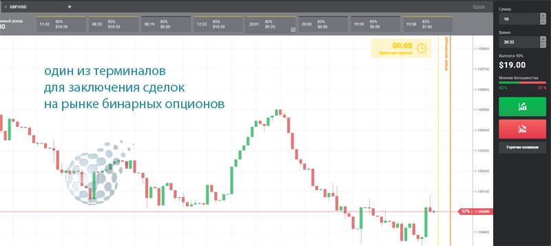 Бинарные опционы счет в рублях