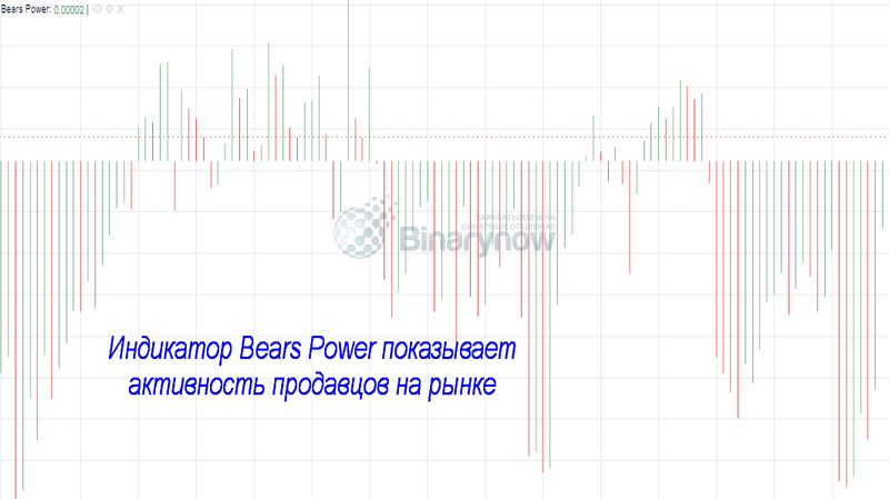 Bears Power и активность трейдеров